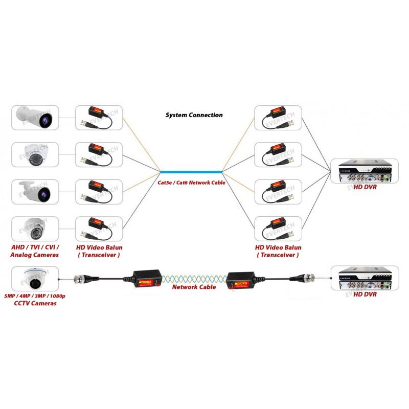 Ev Bl945 8 Pair Hd 5mp Passive Transceiver Toolless Cctv Video Balun Compact Size Cat5 Cat6 Evertech Usa